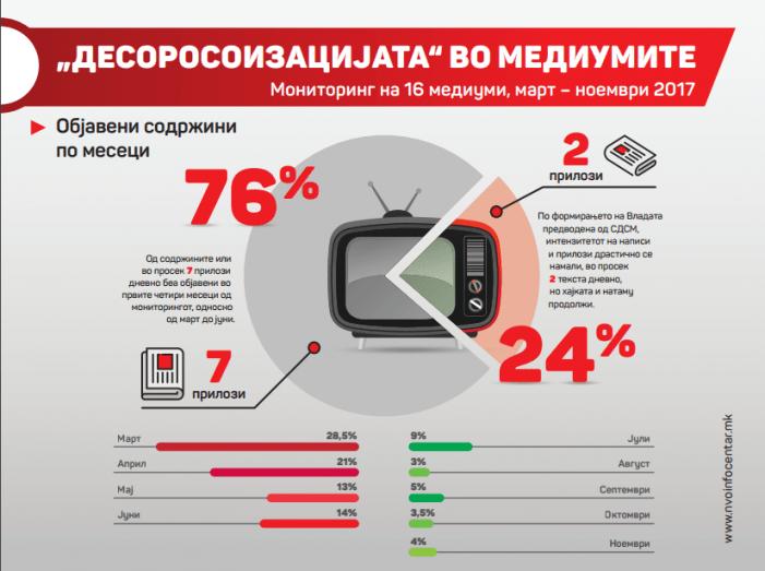 За медиумите блиски до ВМРО ДПМНЕ најголем непријател на Македонија е Џорџ Сорос   Курир    Република    Вечер  со црна кампања